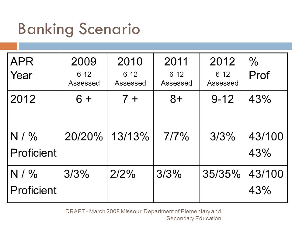 DRAFT - March 2008 Missouri Department of Elementary and Secondary Education 12 Banking Scenario N / % Proficient N / % Proficient 2012 APR Year 3/3% 20/20% 6 + 2009 6-12 Assessed 2/2% 13/13% 7 + 2010 6-12 Assessed 3/3% 7/7% 8+ 2011 6-12 Assessed 35/35% 3/3% 9-12 2012 6-12 Assessed 43/100 43% 43/100 43% % Prof