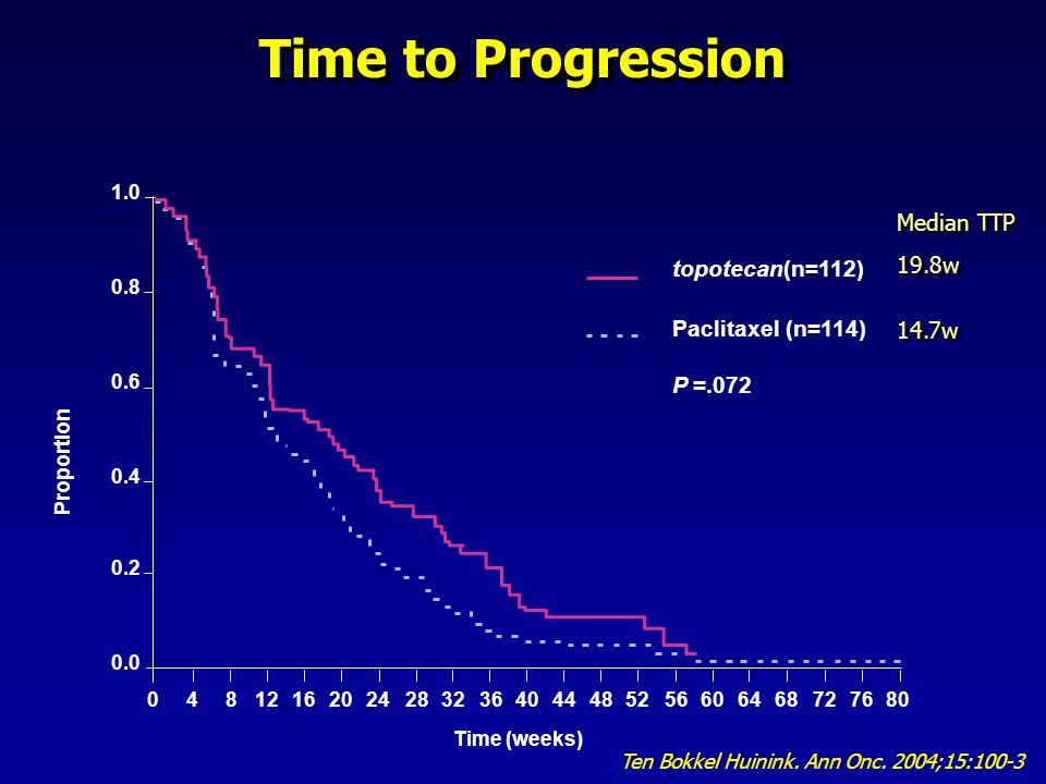 Time to Progression Time (weeks) topotecan(n=112) Paclitaxel (n=114) 1.0 0.2 0.4 0.6 0.8 0.0 048121620242832364044485256606468727680 Proportion P =.07