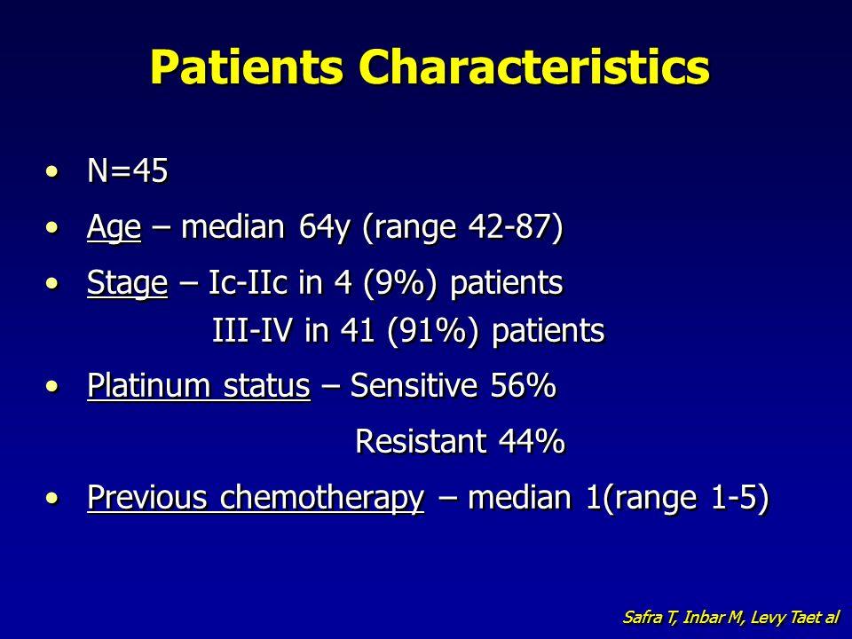 Patients Characteristics N=45 Age – median 64y (range 42-87) Stage – Ic-IIc in 4 (9%) patients III-IV in 41 (91%) patients Platinum status – Sensitive