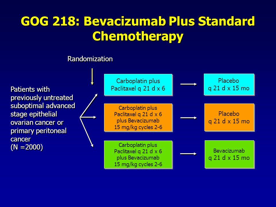 GOG 218: Bevacizumab Plus Standard Chemotherapy Carboplatin plus Paclitaxel q 21 d x 6 Carboplatin plus Paclitaxel q 21 d x 6 Carboplatin plus Paclita
