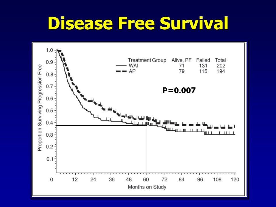 Disease Free Survival P=0.007
