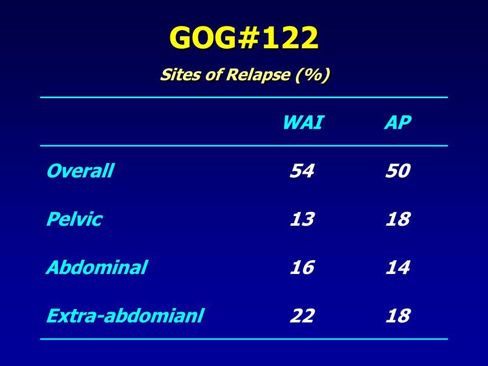GOG#122 Sites of Relapse (%) GOG#122 Sites of Relapse (%) WAIAP Overall5450 Pelvic1318 Abdominal1614 Extra-abdomianl2218
