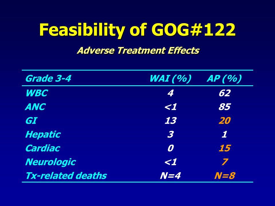 Grade 3-4WAI (%)AP (%) WBC462 ANC<185 GI1320 Hepatic31 Cardiac015 Neurologic<17 Tx-related deathsN=4N=8 Feasibility of GOG#122 Adverse Treatment Effec