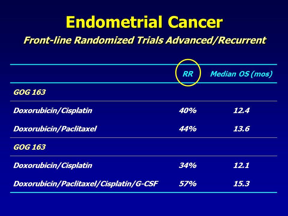 Endometrial Cancer Front-line Randomized Trials Advanced/Recurrent RRMedian OS (mos) GOG 163 Doxorubicin/Cisplatin40%12.4 Doxorubicin/Paclitaxel44%13.