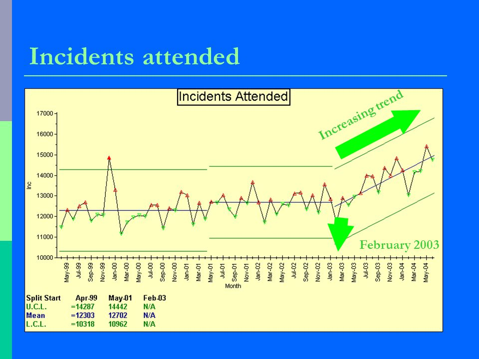 Incidents attended Increasing trend February 2003