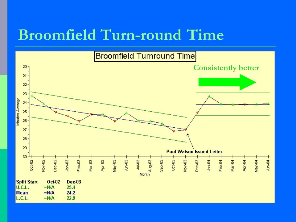 Broomfield Turn-round Time Consistently better
