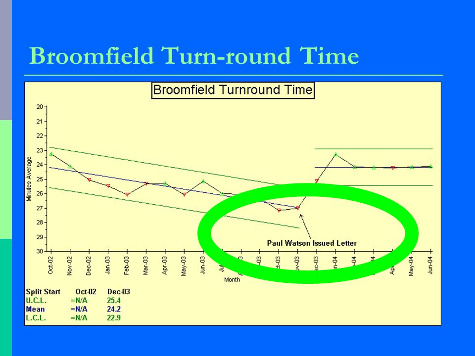 Broomfield Turn-round Time