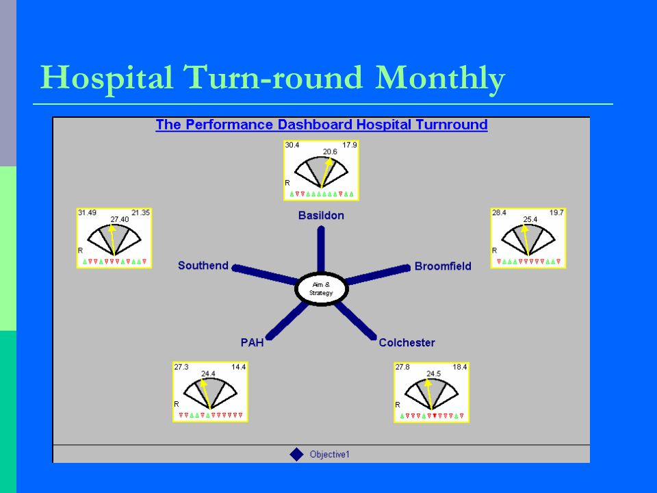 Hospital Turn-round Monthly