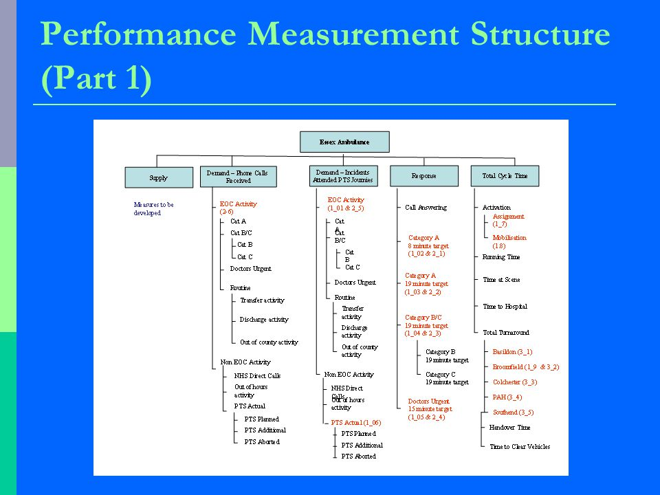 Performance Measurement Structure (Part 1)