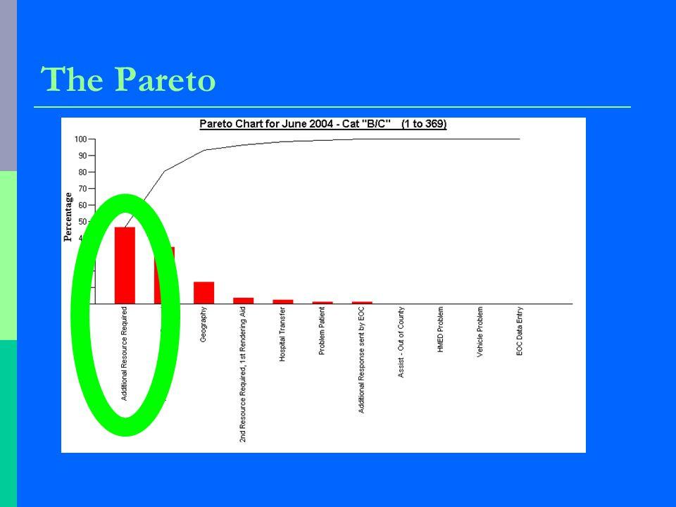 The Pareto