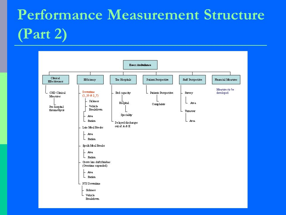 Performance Measurement Structure (Part 2)