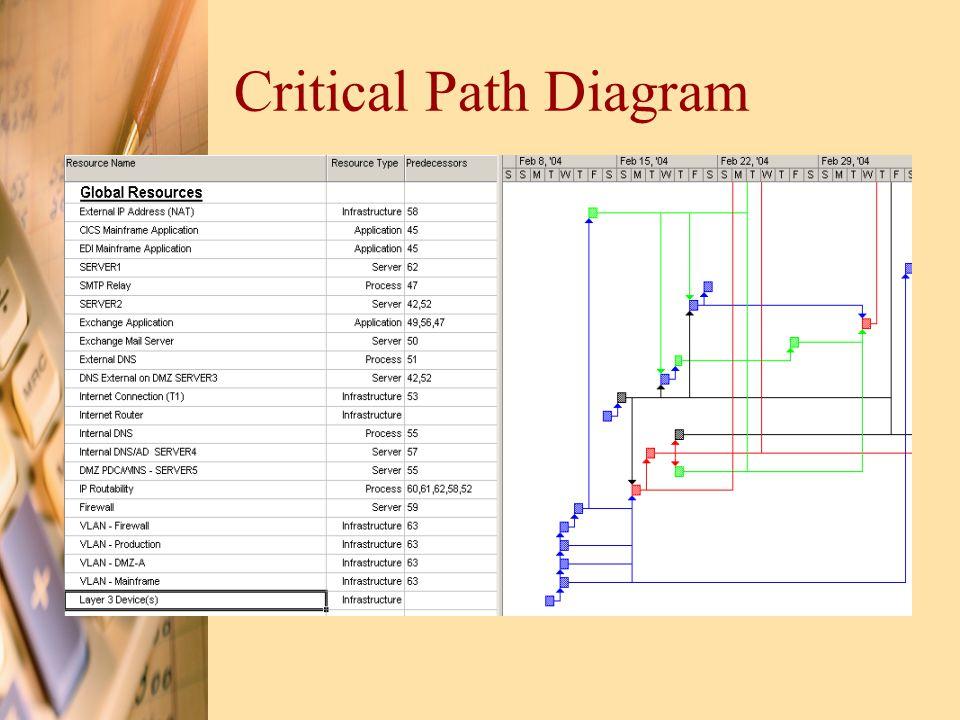 Critical Path Diagram