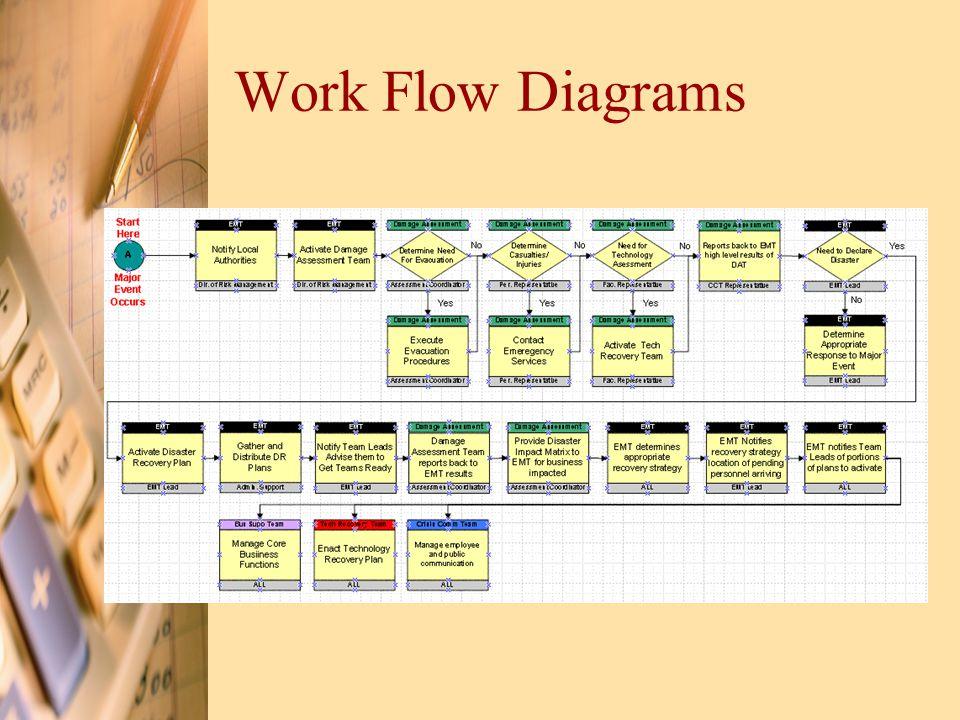 Work Flow Diagrams