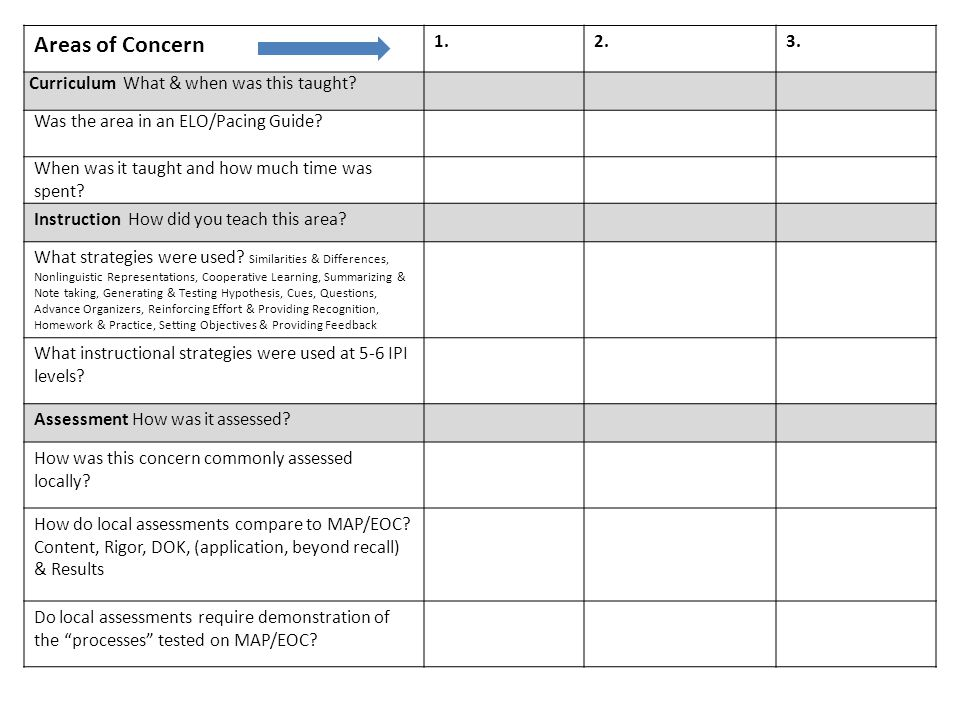 Areas of Concern A 1.2.3. Curriculum What & when was this taught.