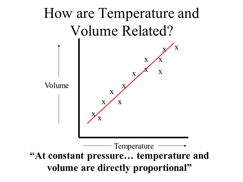 Temperature Volume x x x x x x x How are Temperature and Volume Related.