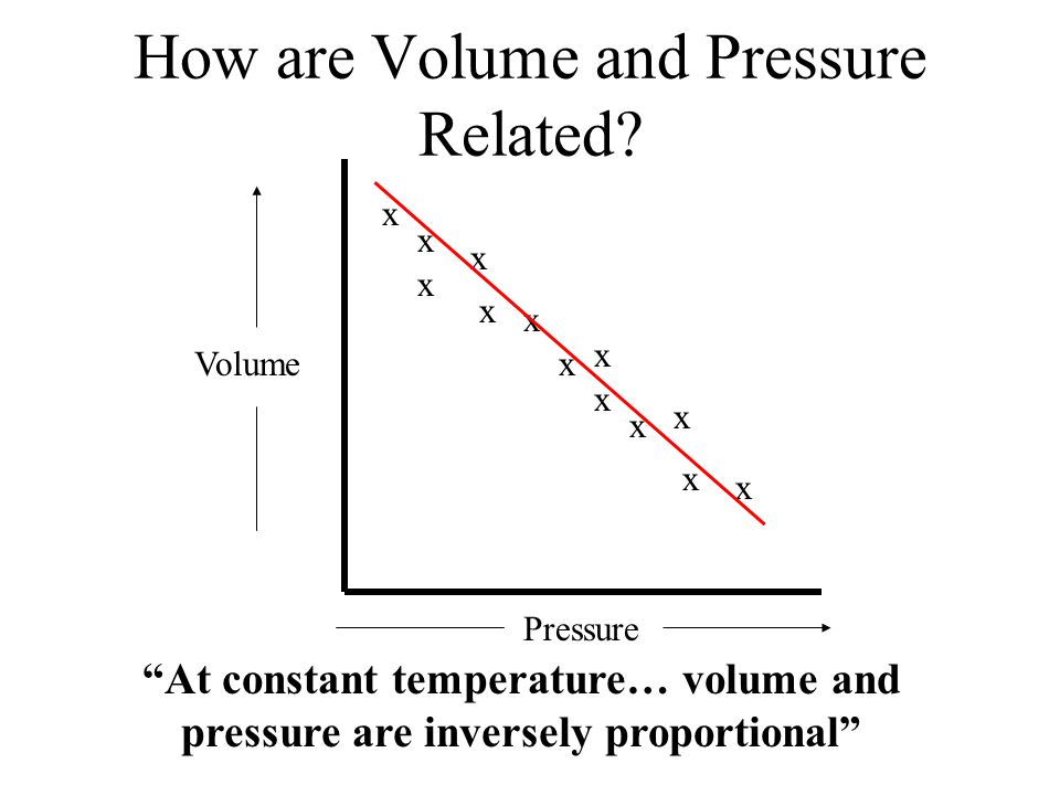 How are Volume and Pressure Related.