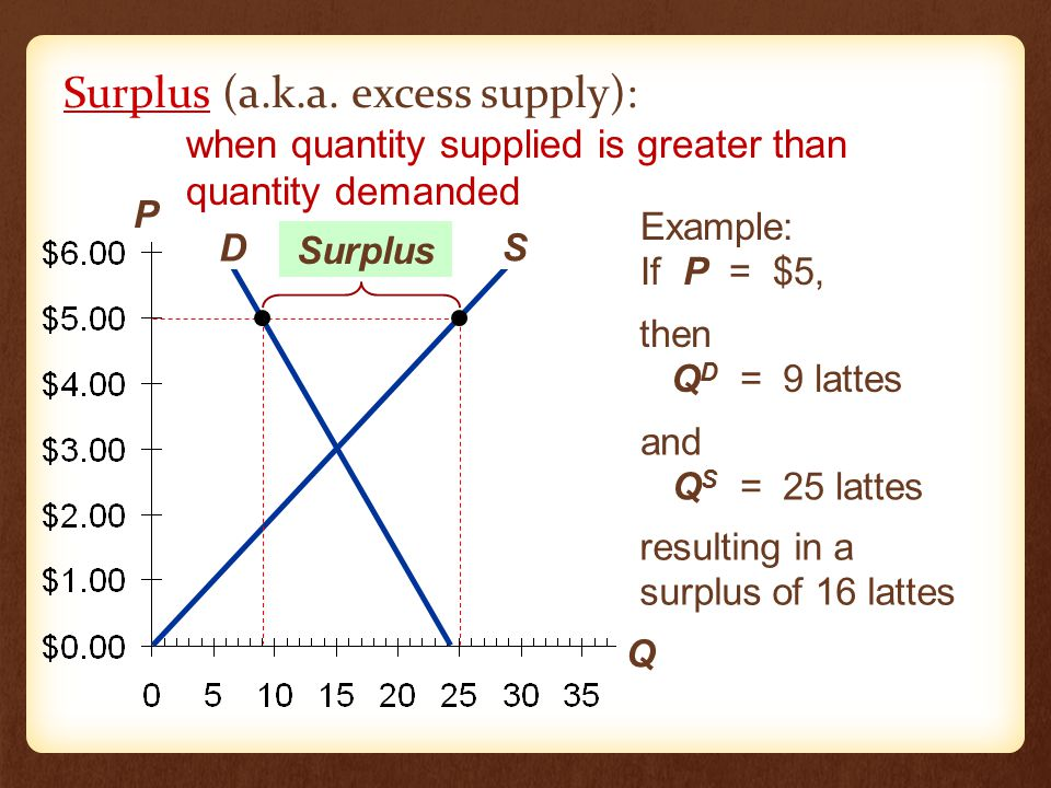 P Q D S Surplus (a.k.a.