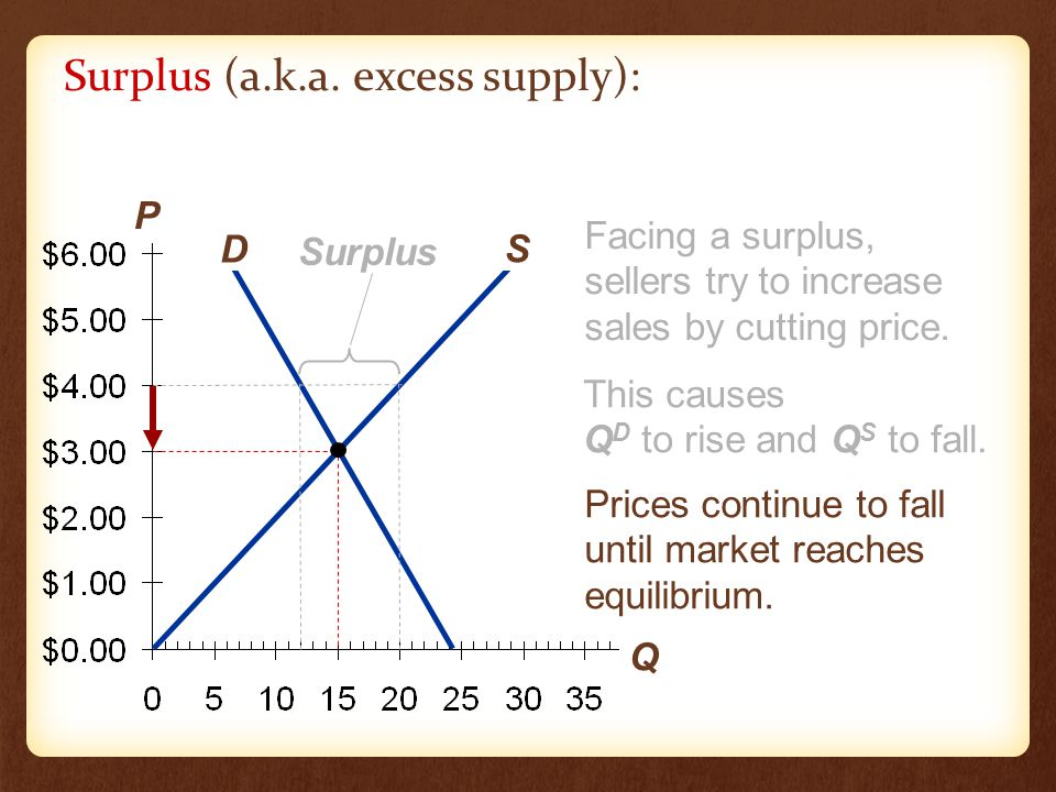 What happens to price when there is a surplus.