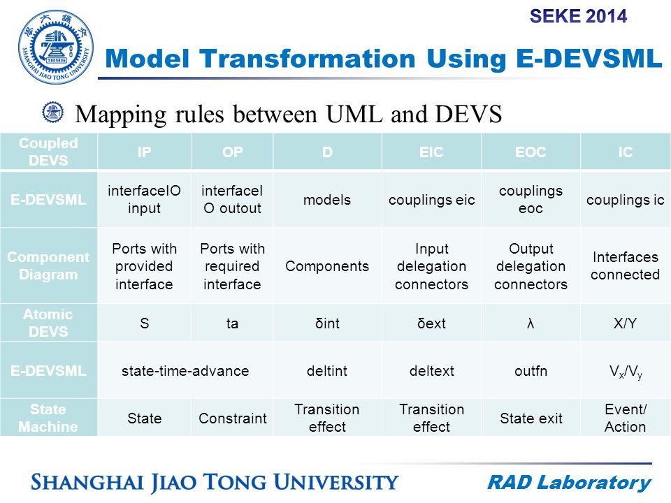 RAD Laboratory Model Transformation Using E-DEVSML Mapping rules between UML and DEVS Coupled DEVS IPOPDEICEOCIC E-DEVSML interfaceIO input interfaceI O outout modelscouplings eic couplings eoc couplings ic Component Diagram Ports with provided interface Ports with required interface Components Input delegation connectors Output delegation connectors Interfaces connected Atomic DEVS StaδintδextλX/Y E-DEVSMLstate-time-advancedeltintdeltextoutfnV x /V y State Machine StateConstraint Transition effect State exit Event/ Action