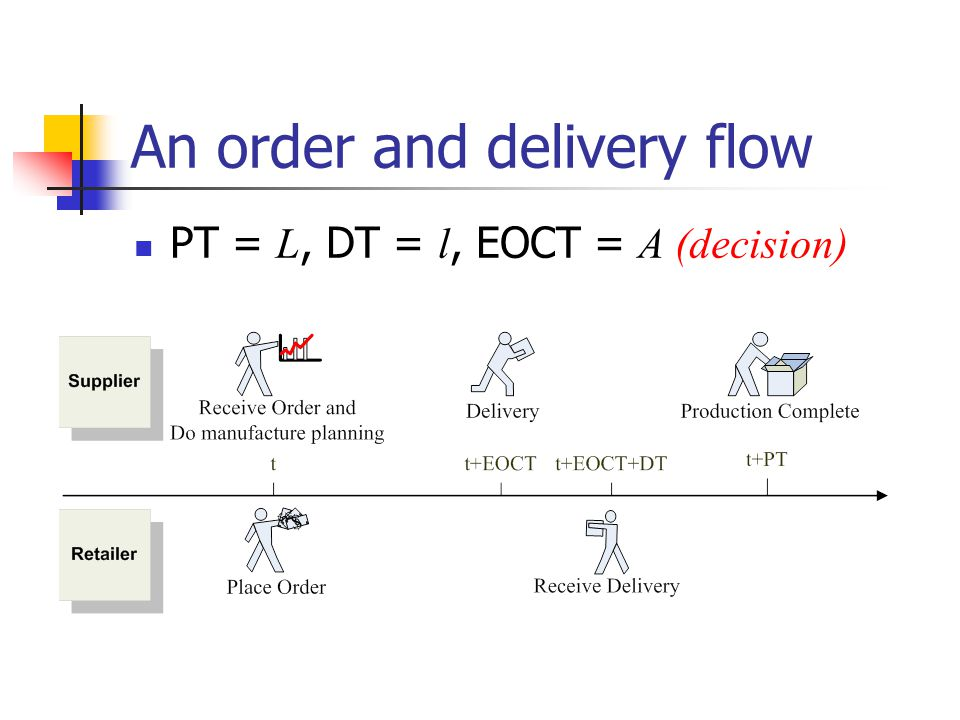 An order and delivery flow PT = L, DT = l, EOCT = A (decision)