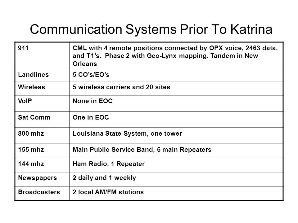 Communication Systems Prior To Katrina 911CML with 4 remote positions connected by OPX voice, 2463 data, and T1's. Phase 2 with Geo-Lynx mapping. Tand