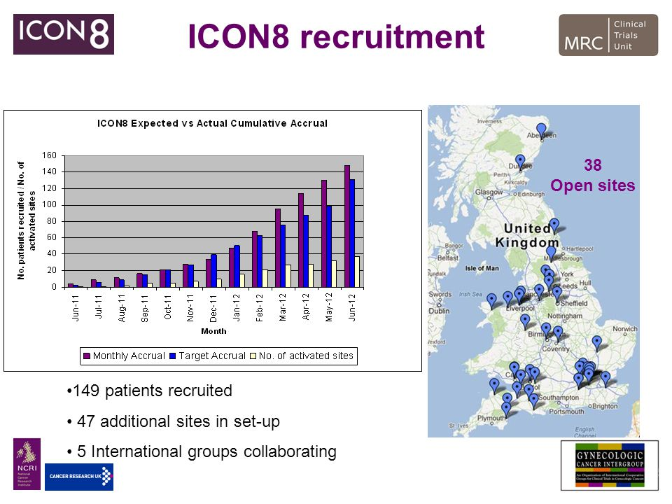 ICON8 recruitment 38 Open sites 149 patients recruited 47 additional sites in set-up 5 International groups collaborating