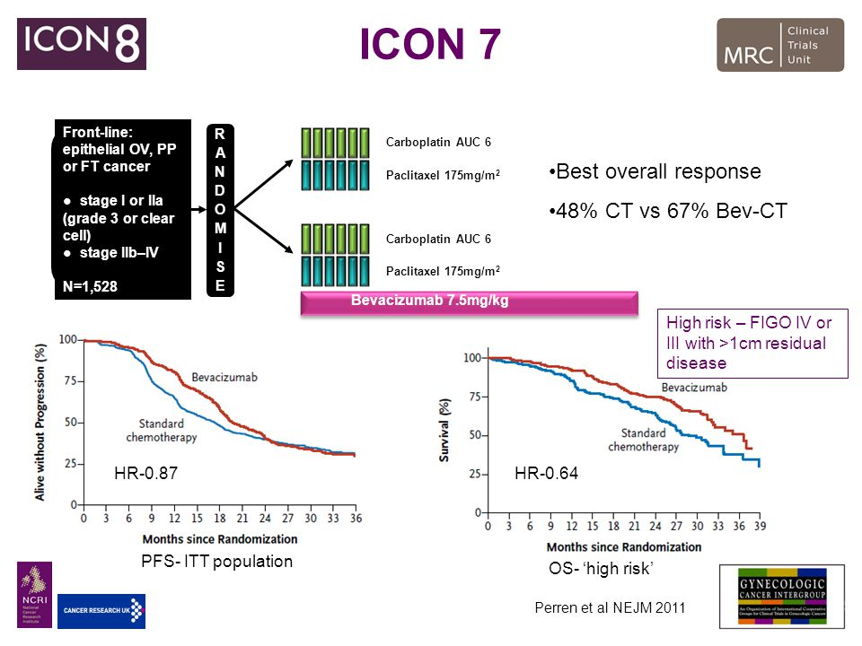 ICON 7 1:1 Front-line: epithelial OV, PP or FT cancer ●stage I or IIa (grade 3 or clear cell) ●stage IIb–IV N=1,528 RANDOMISERANDOMISE Paclitaxel 175m