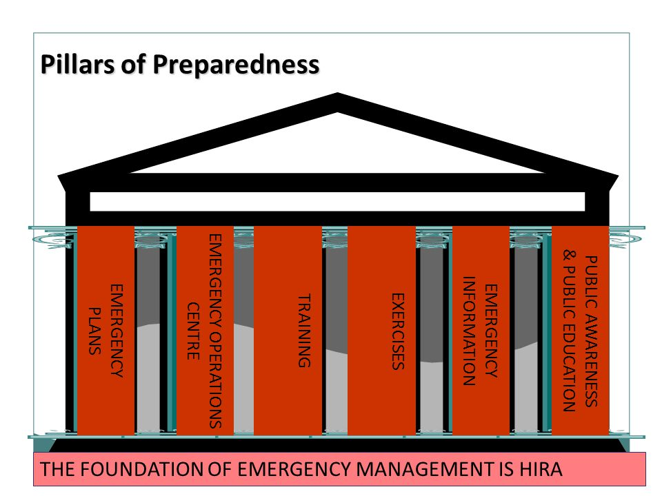 24 EMERGENCY PLANS EMERGENCY OPERATIONS CENTRE TRAINING EXERCISES EMERGENCY INFORMATION PUBLIC AWARENESS & PUBLIC EDUCATION THE FOUNDATION OF EMERGENC
