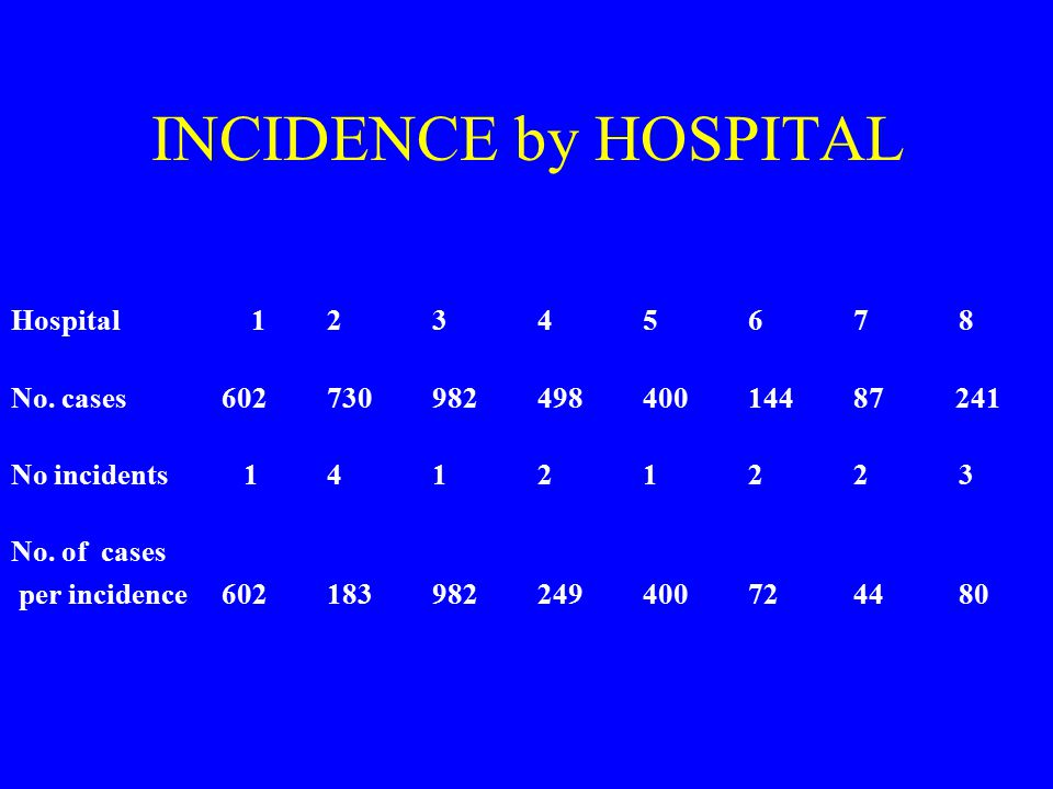 INCIDENCE by HOSPITAL Hospital 12345678 No.cases60273098249840014487 241 No incidents 14121223 No.