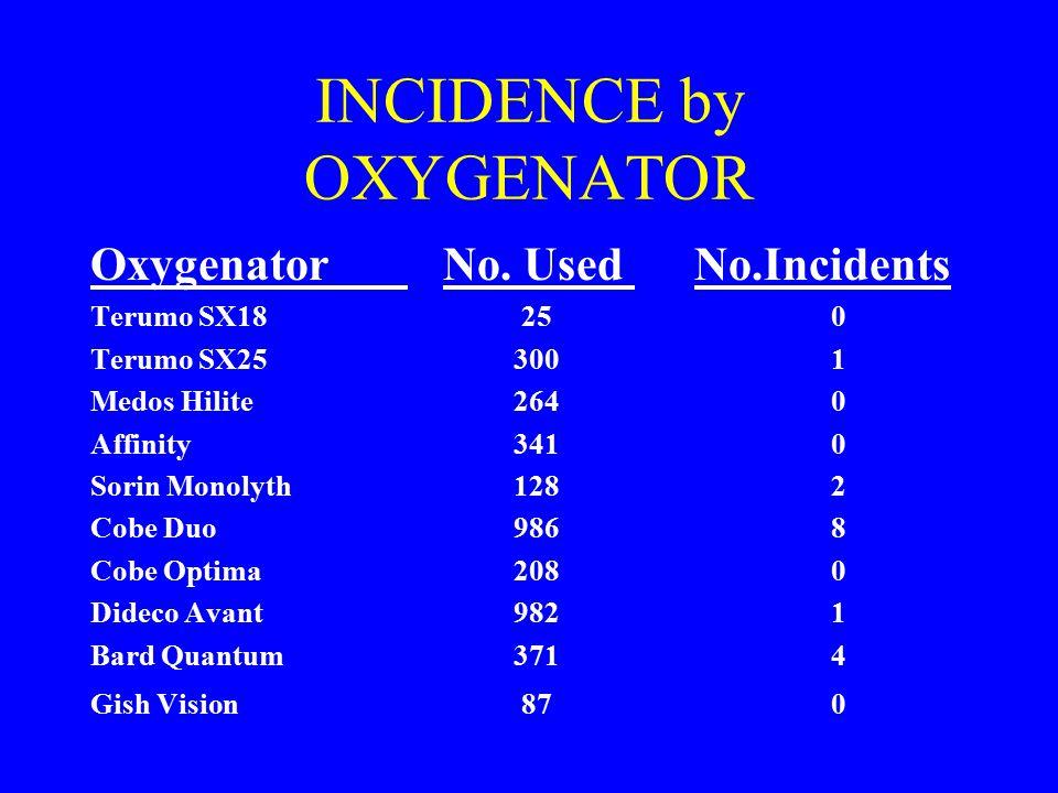 INCIDENCE by OXYGENATOR Oxygenator No. Used No.Incidents Terumo SX18 250 Terumo SX253001 Medos Hilite2640 Affinity3410 Sorin Monolyth1282 Cobe Duo9868