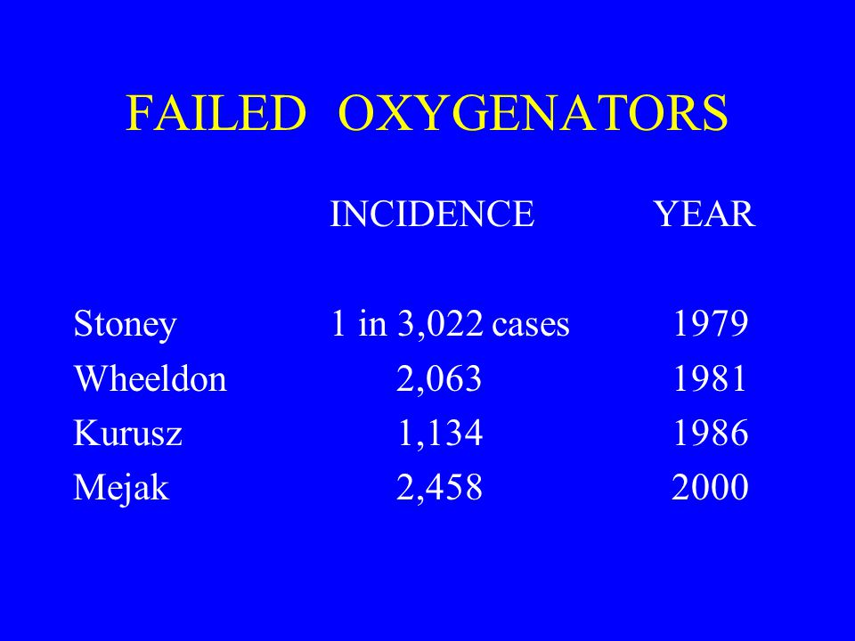 FAILED OXYGENATORS INCIDENCE YEAR Stoney1 in 3,022 cases1979 Wheeldon 2,0631981 Kurusz 1,1341986 Mejak 2,4582000
