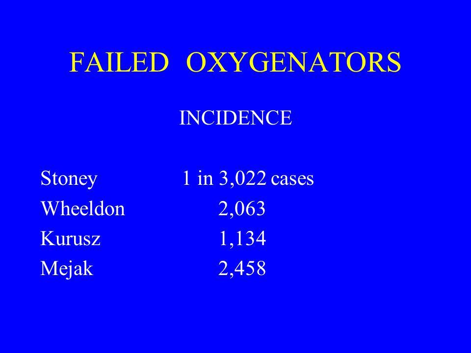 FAILED OXYGENATORS INCIDENCE Stoney1 in 3,022 cases Wheeldon 2,063 Kurusz 1,134 Mejak 2,458