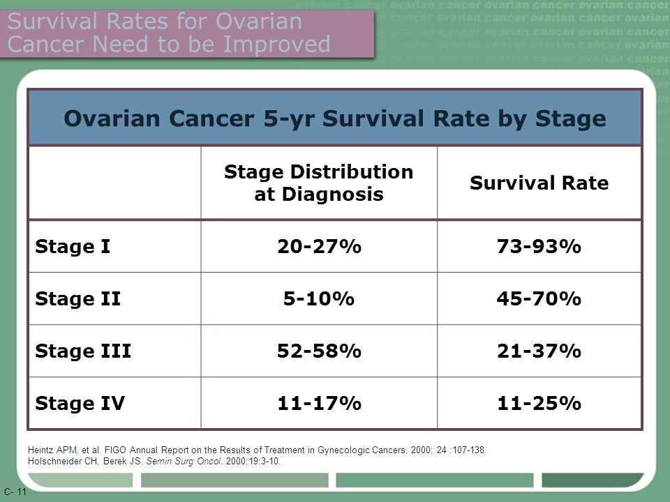 C- 11 Survival Rates for Ovarian Cancer Need to be Improved Ovarian Cancer 5-yr Survival Rate by Stage Stage Distribution at Diagnosis Survival Rate Stage I20-27%73-93% Stage II5-10%45-70% Stage III52-58%21-37% Stage IV11-17%11-25% Heintz APM, et al.