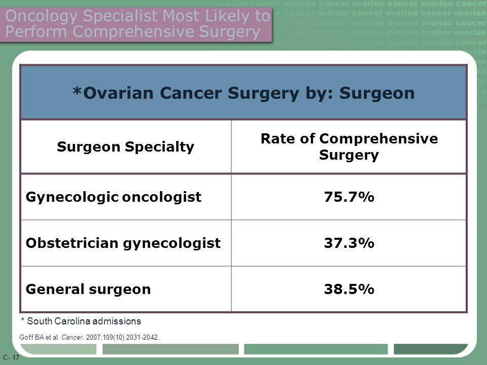 C- 17 Oncology Specialist Most Likely to Perform Comprehensive Surgery *Ovarian Cancer Surgery by: Surgeon Surgeon Specialty Rate of Comprehensive Surgery Gynecologic oncologist75.7% Obstetrician gynecologist37.3% General surgeon38.5% Goff BA et al.