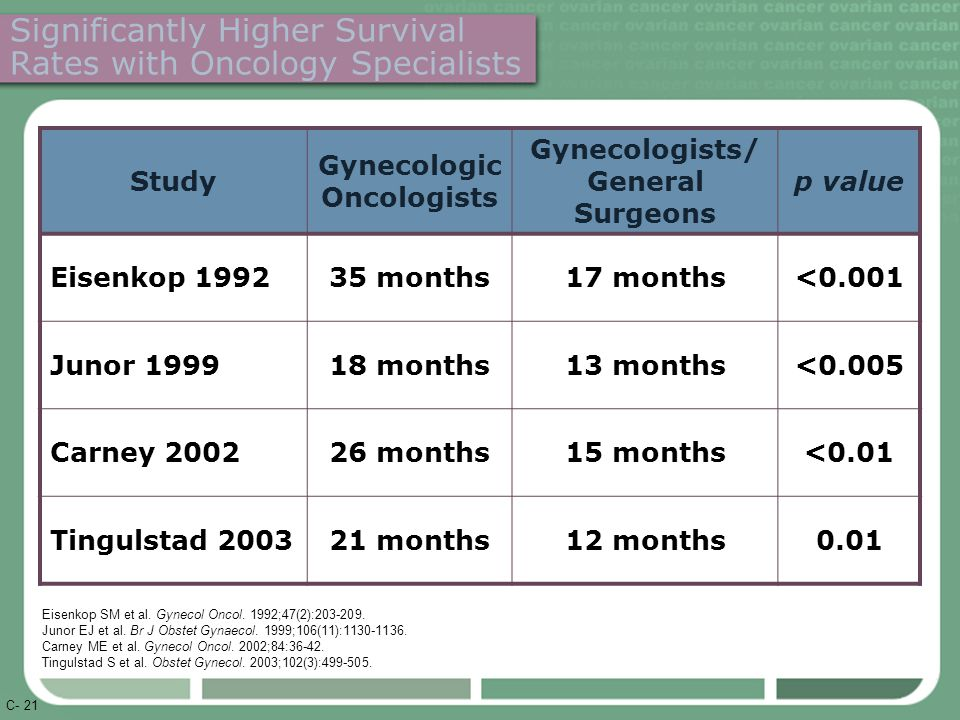 C- 21 Significantly Higher Survival Rates with Oncology Specialists Study Gynecologic Oncologists Gynecologists/ General Surgeons p value Eisenkop 199235 months17 months<0.001 Junor 199918 months13 months<0.005 Carney 200226 months15 months<0.01 Tingulstad 200321 months12 months0.01 Eisenkop SM et al.