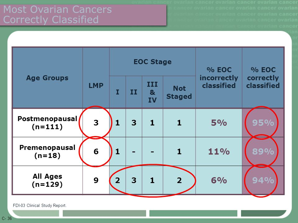 C- 36 Age Groups LMP EOC Stage % EOC incorrectly classified % EOC correctly classified III III & IV Not Staged Postmenopausal (n=111) 31311 5%95% Premenopausal (n=18) 61--1 11%89% All Ages (n=129) 92312 6%94% Most Ovarian Cancers Correctly Classified FDI-03 Clinical Study Report.
