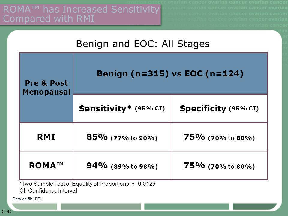 C- 40 ROMA™ has Increased Sensitivity Compared with RMI Pre & Post Menopausal Benign (n=315) vs EOC (n=124) Sensitivity* (95% CI) Specificity (95% CI) RMI85% (77% to 90%) 75% (70% to 80%) ROMA™94% (89% to 98%) 75% (70% to 80%) Benign and EOC: All Stages *Two Sample Test of Equality of Proportions p=0.0129 CI: Confidence Interval Data on file, FDI.
