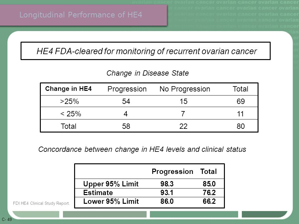 C- 49 Concordance between change in HE4 levels and clinical status Progression Total Upper 95% Limit 98.3 Estimate 93.1 Lower 95% Limit 86.0 85.0 76.2 66.2 Change in Disease State ProgressionNo ProgressionTotal Change in HE4 >25% 54 15 69 < 25% 4 7 11 Total 58 22 80 HE4 FDA-cleared for monitoring of recurrent ovarian cancer Longitudinal Performance of HE4 FDI HE4 Clinical Study Report.