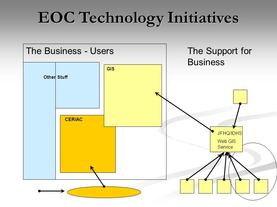 The Business - Users CERIAC GIS JFHQ/IDHS Web GIS Service Other Stuff EOC Technology Initiatives The Support for Business