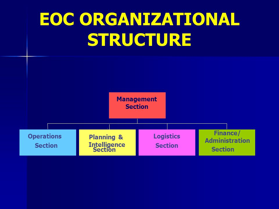 Operations Section Logistics Section Finance/ Administration Section Management Section Planning & Intelligence Section EOC ORGANIZATIONAL STRUCTURE