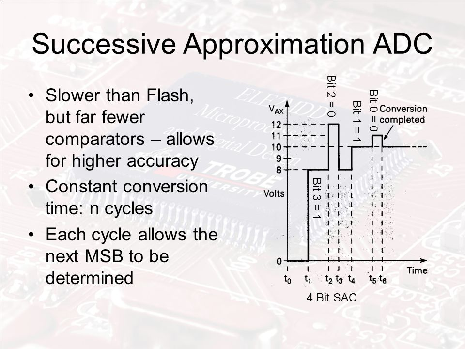 Successive Approximation ADC Slower than Flash, but far fewer comparators – allows for higher accuracy Constant conversion time: n cycles Each cycle allows the next MSB to be determined 4 Bit SAC Bit 3 = 1 Bit 2 = 0 Bit 1 = 1 Bit 0 = 0