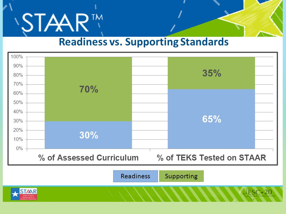 Readiness vs. Supporting Standards Readiness Supporting