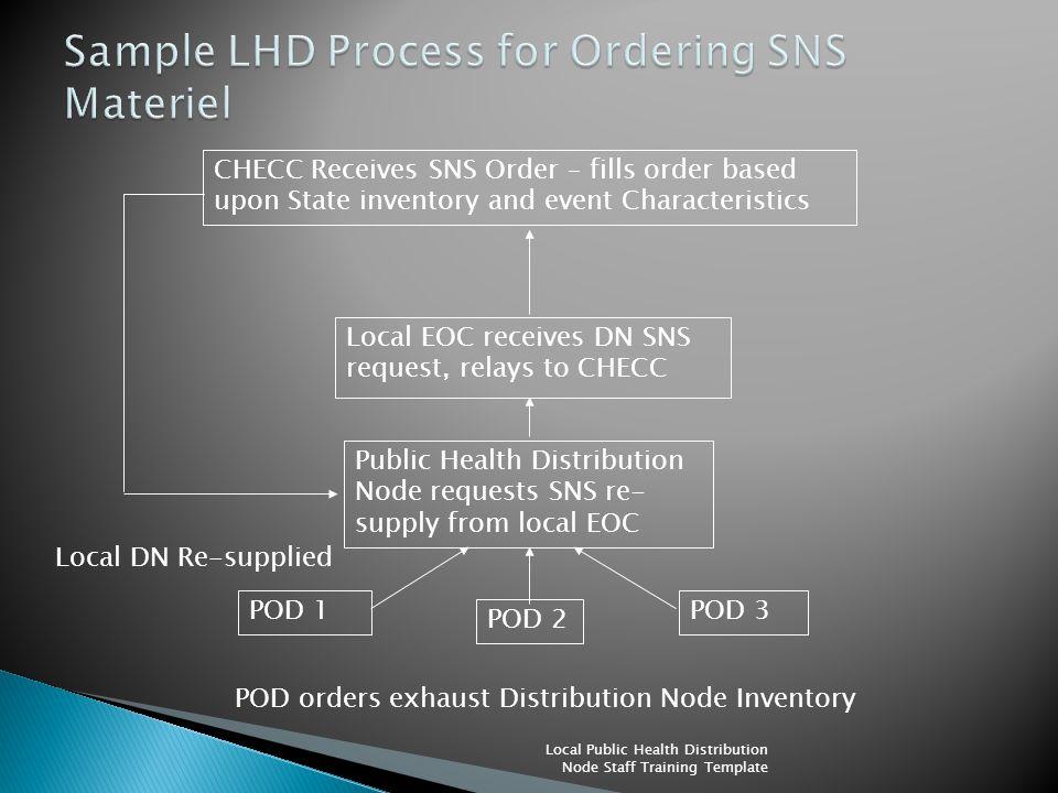 Public Health Distribution Node requests SNS re- supply from local EOC POD 1 POD 2 POD 3 Local EOC receives DN SNS request, relays to CHECC CHECC Rece