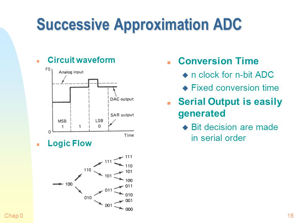 Chap 016 Successive Approximation ADC n Circuit waveform n Logic Flow n Conversion Time u n clock for n-bit ADC u Fixed conversion time n Serial Output is easily generated u Bit decision are made in serial order