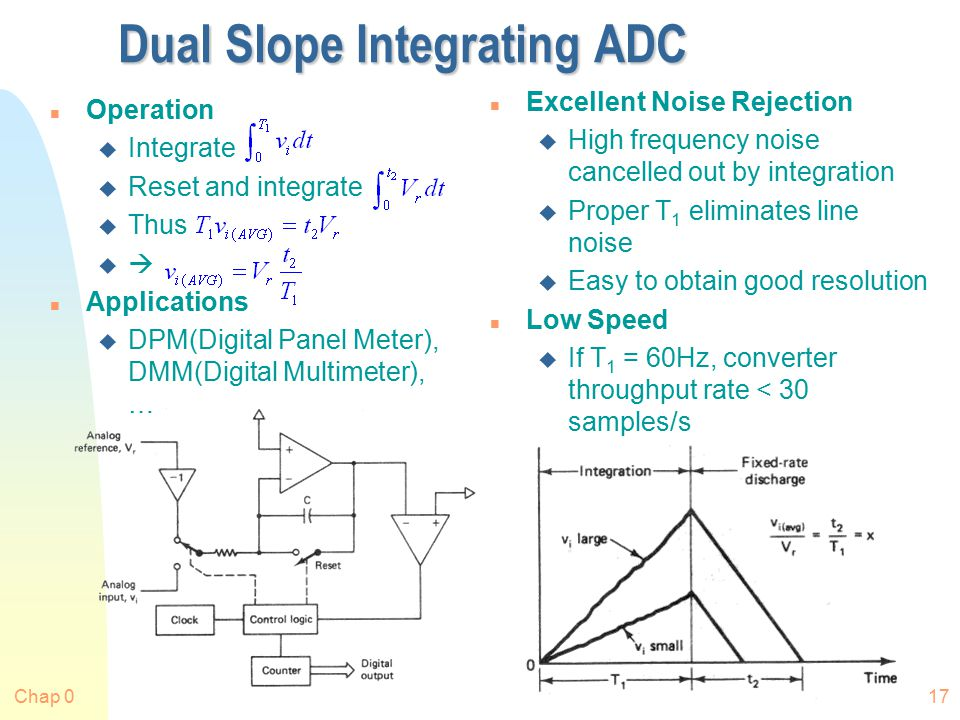 Chap 017 Dual Slope Integrating ADC n Operation u Integrate u Reset and integrate u Thus u  n Applications u DPM(Digital Panel Meter), DMM(Digital Multimeter), … n Excellent Noise Rejection u High frequency noise cancelled out by integration u Proper T 1 eliminates line noise u Easy to obtain good resolution n Low Speed u If T 1 = 60Hz, converter throughput rate < 30 samples/s