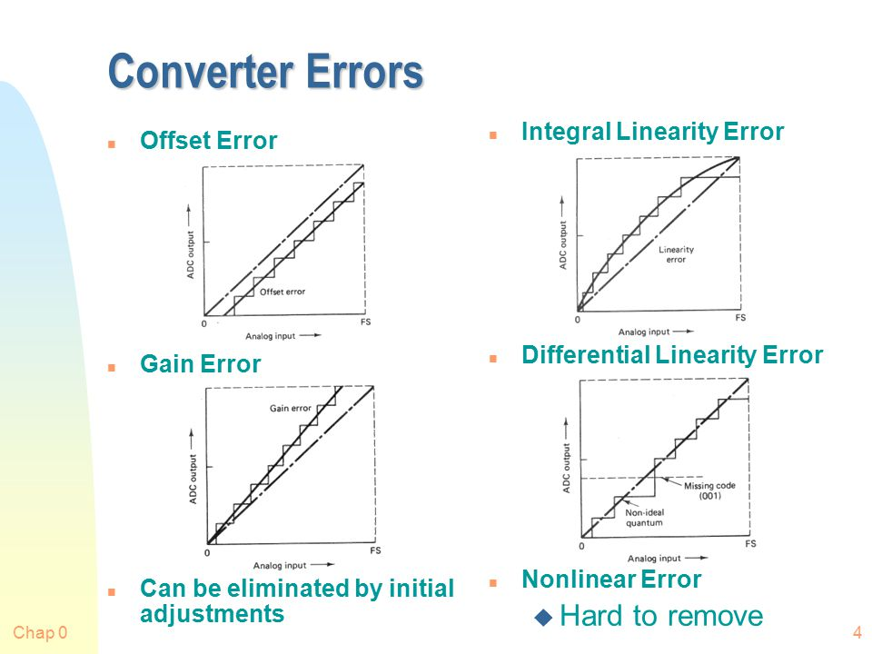 Chap 04 Converter Errors n Offset Error n Gain Error n Can be eliminated by initial adjustments n Integral Linearity Error n Differential Linearity Error n Nonlinear Error u Hard to remove