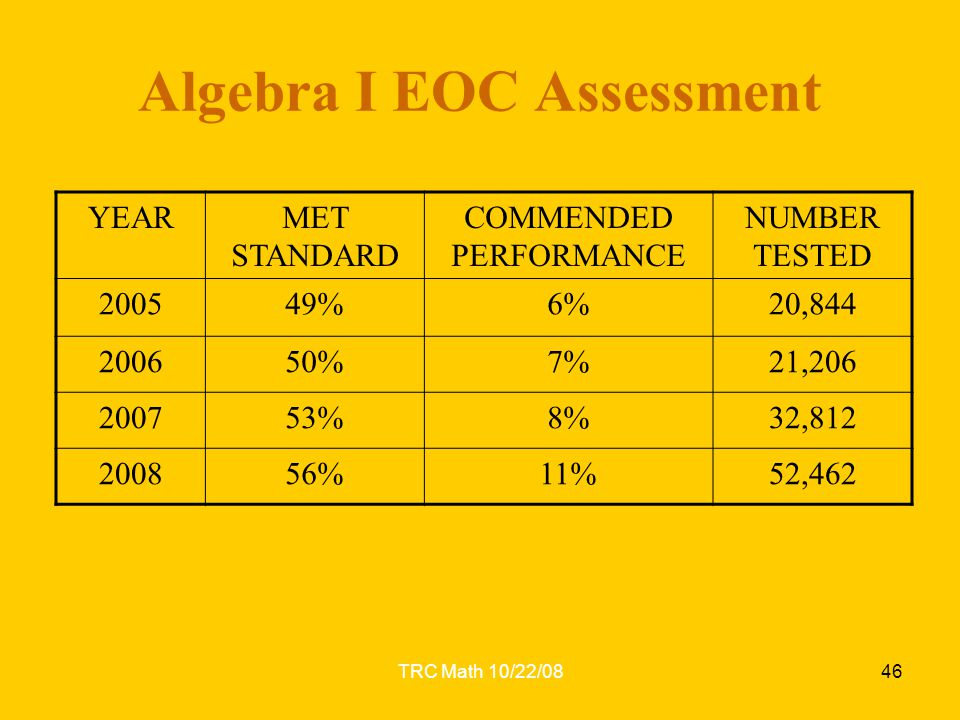 TRC Math 10/22/0846 Algebra I EOC Assessment YEARMET STANDARD COMMENDED PERFORMANCE NUMBER TESTED 200549%6%20,844 200650%7%21,206 200753%8%32,812 2008