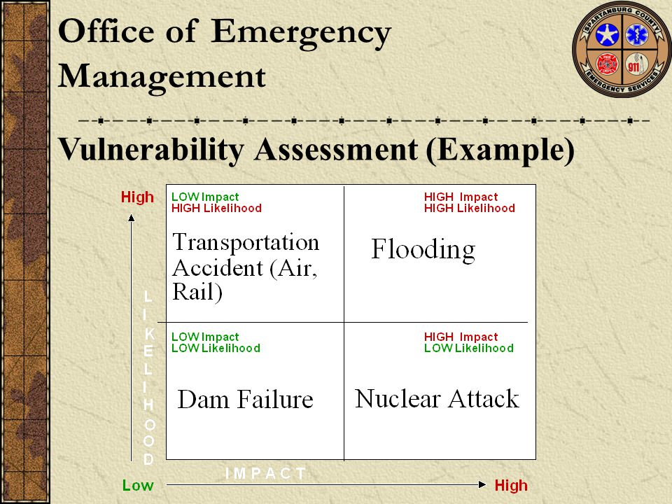 Vulnerability Assessment (Example) Office of Emergency Management