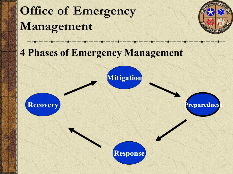 4 Phases of Emergency Management Mitigation Preparedness Response Recovery Office of Emergency Management