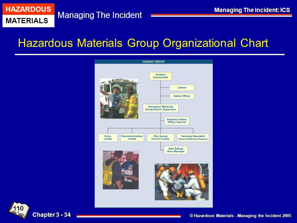 © Hazardous Materials - Managing the Incident 2005 Managing The Incident HAZARDOUS MATERIALS Chapter 3 - 34 Managing The Incident: ICS Hazardous Mater